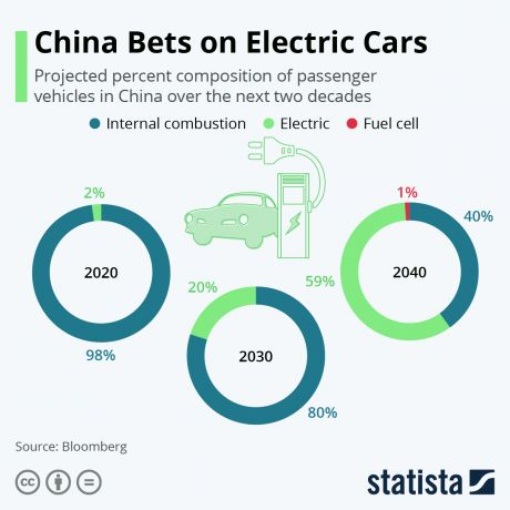 China Bets on Electric Cars