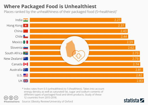 Where Packaged Food is Unhealthiest
