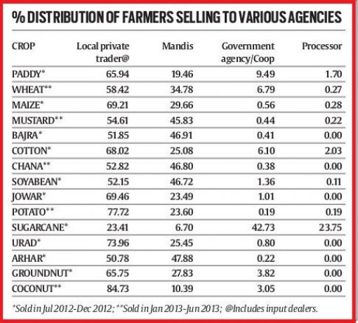 sale of agro produce