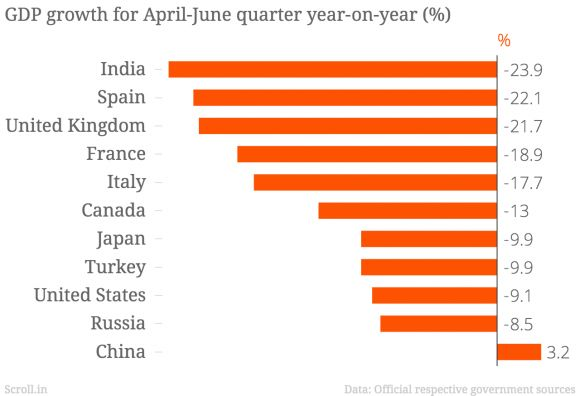GDP growth for April-June Quarter year-on-year (%)