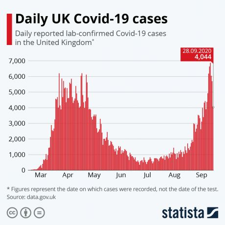 Daily UK Covid-19 Cases