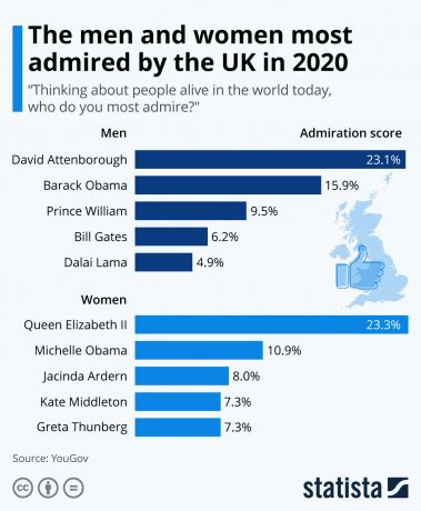The men and women most admired by the Uk in 2020