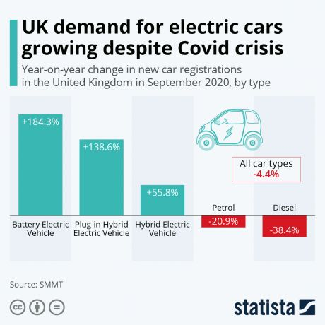 Uk demand for electric cars growing despite Covid Crisis
