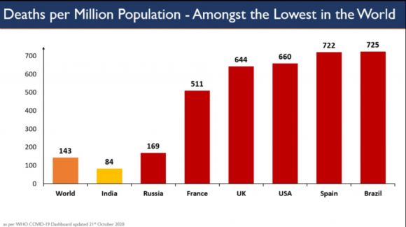 Corona Deaths Per Million Population, India and Rest of the World