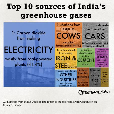 Greenhouse Gases in India
