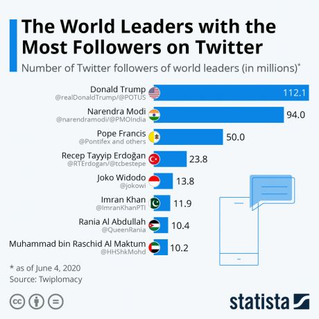 The World Leaders with the Most Followers on Twitter